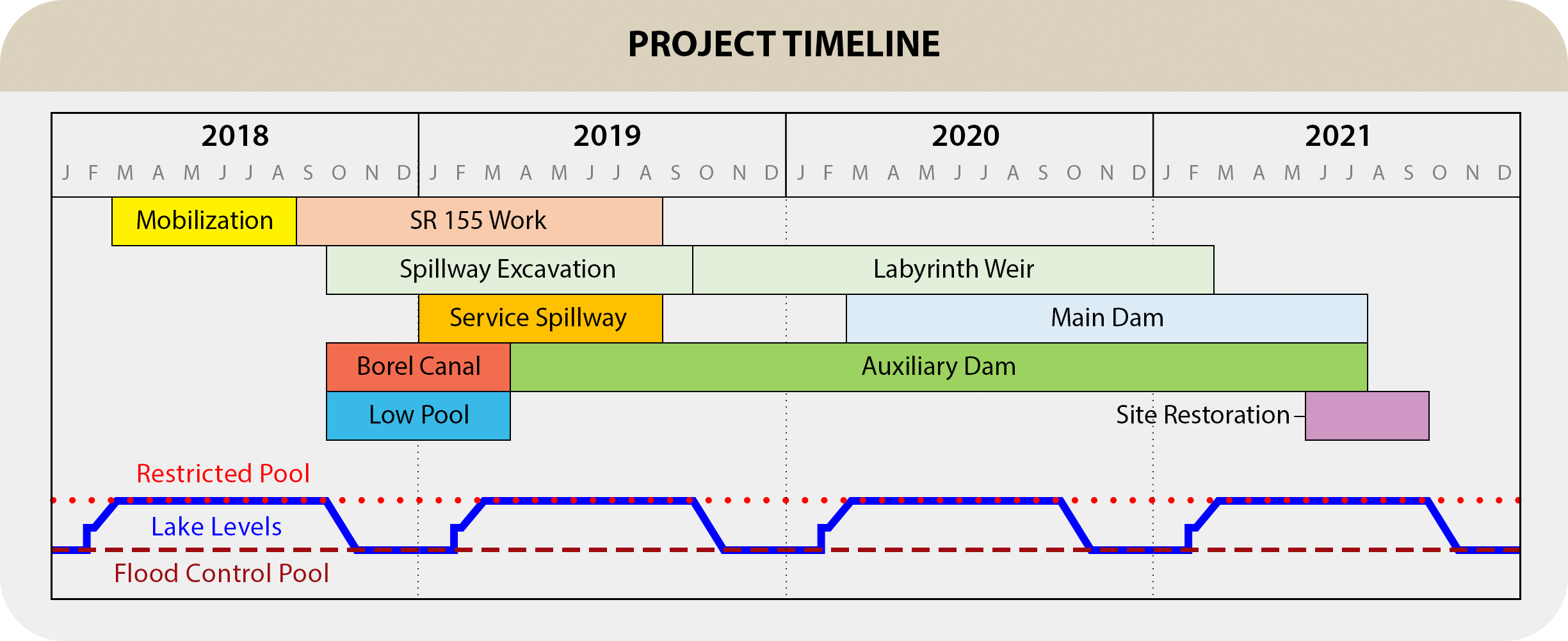 Isabella Dam Safety Modification Project Timeline as of August 1, 2018